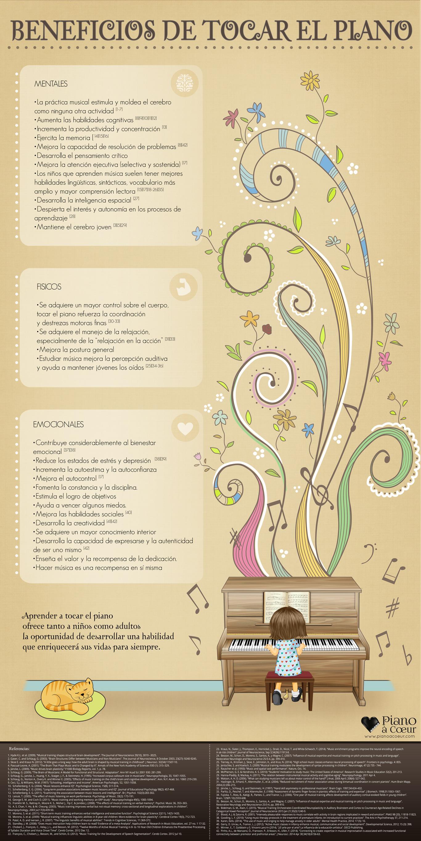 infografico-de-piano-ESPANOL