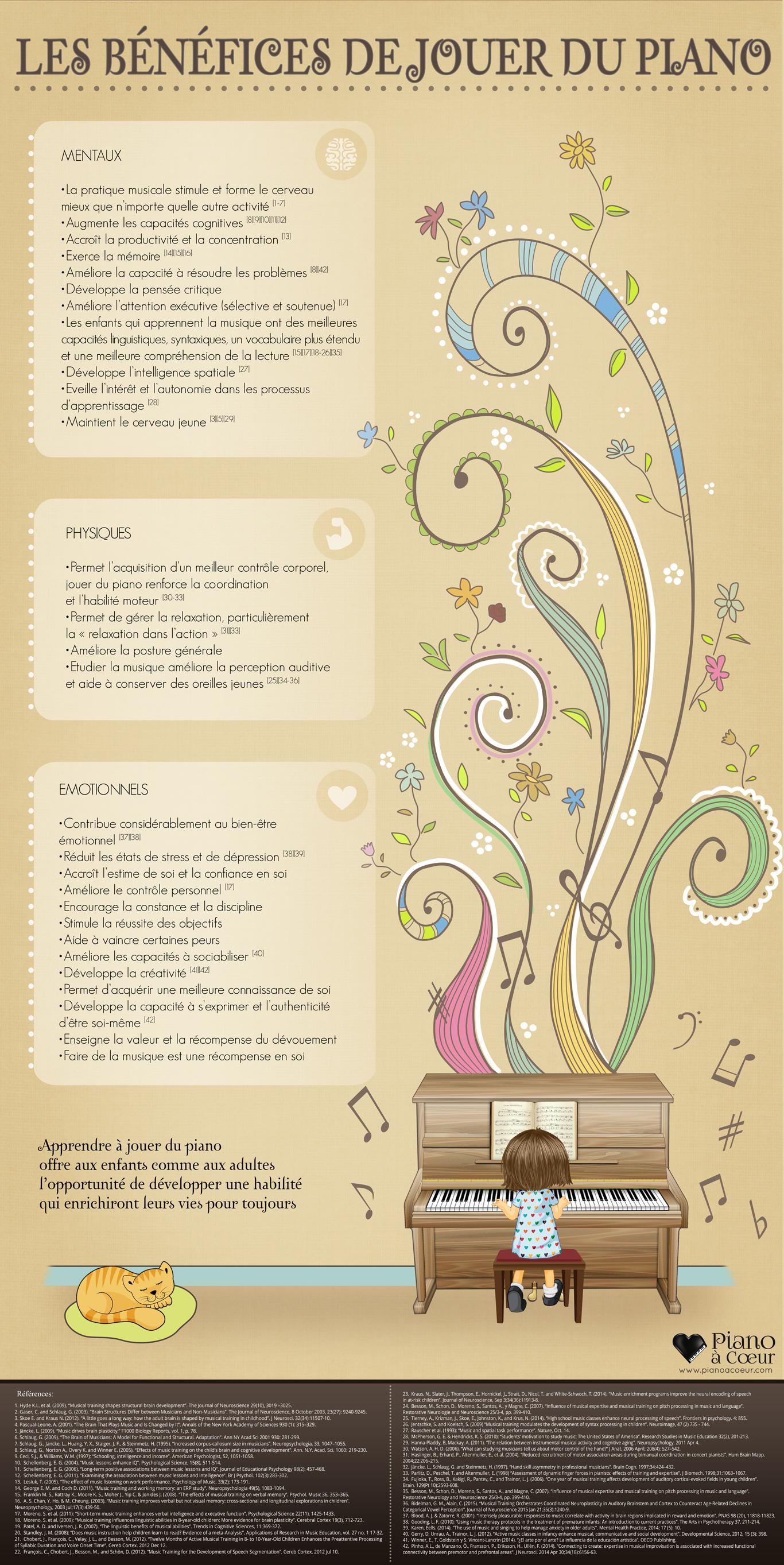 infografico-de-piano-FRANCES