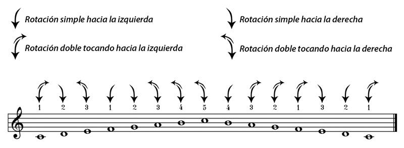 Movimientos de rotación en la escala