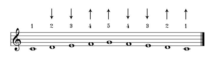 Movimientos hacia adentro y afuera en 5 notas