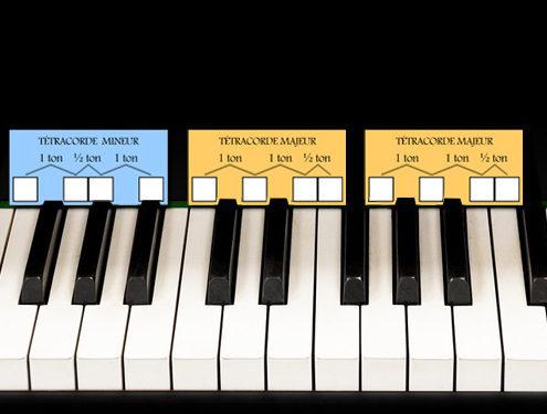 tétracordes clavier